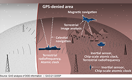 Defense Navigation